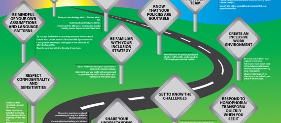 Managers+Quick+Guide+to+Inclusion+Poster
